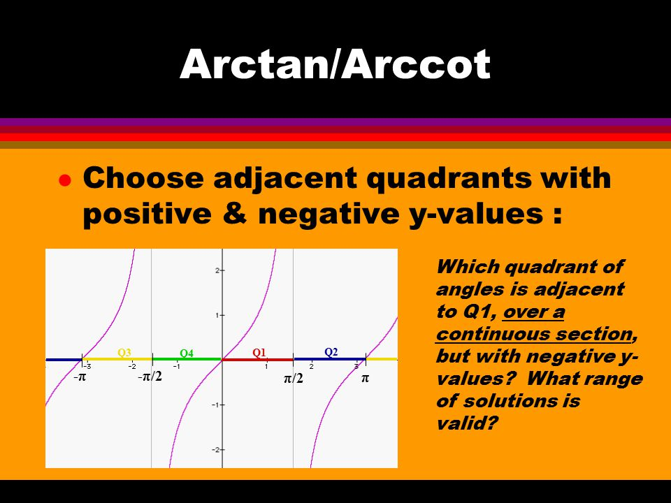 Arctan/Arccot Choose adjacent quadrants with positive & negative y-values : Q1. Q2. Q3. Q4. π/2.