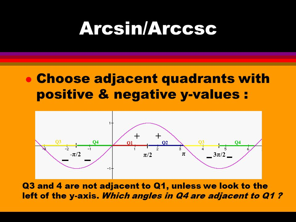 Arcsin/Arccsc Choose adjacent quadrants with positive & negative y-values : + π/2. π. 3π/2. -π/2.