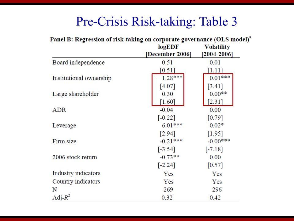 Pre-Crisis Risk-taking: Table 3