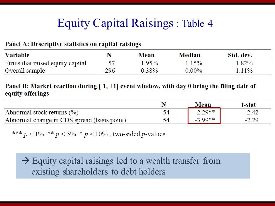 Equity Capital Raisings : Table 4