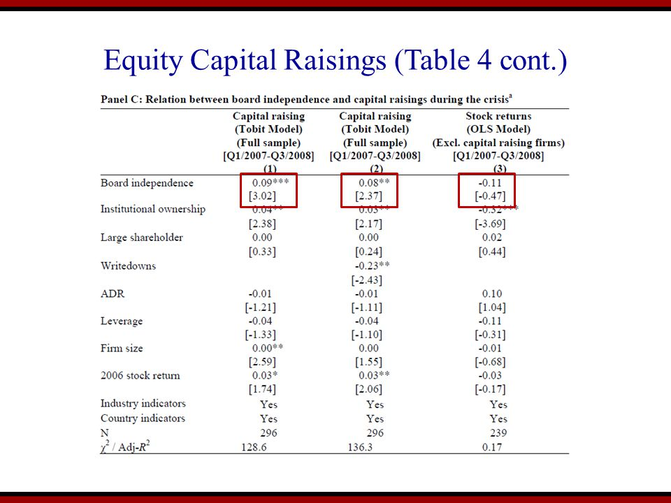 Equity Capital Raisings (Table 4 cont.)
