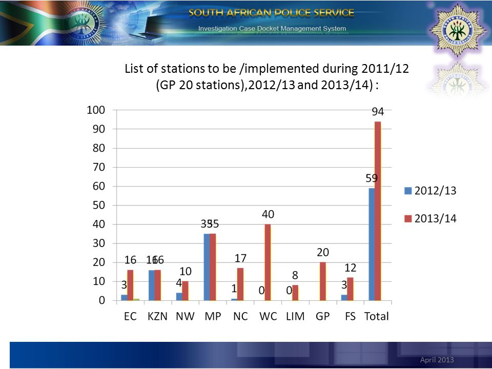 List of stations to be /implemented during 2011/12