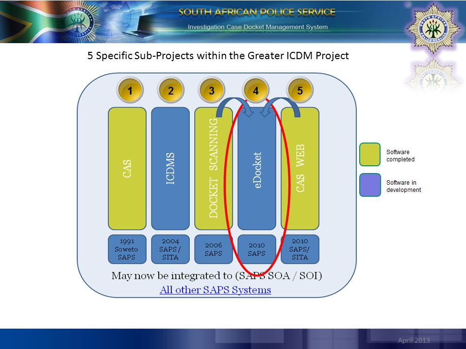 5 Specific Sub-Projects within the Greater ICDM Project