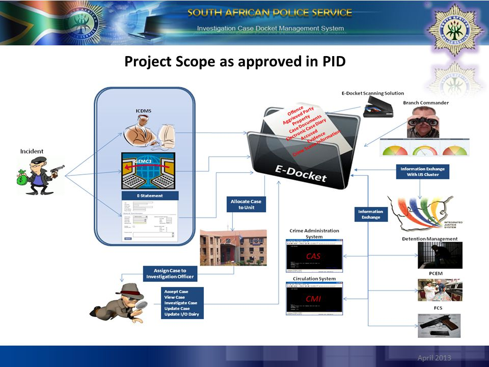 Project Scope as approved in PID