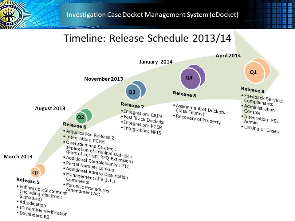 Timeline: Release Schedule 2013/14