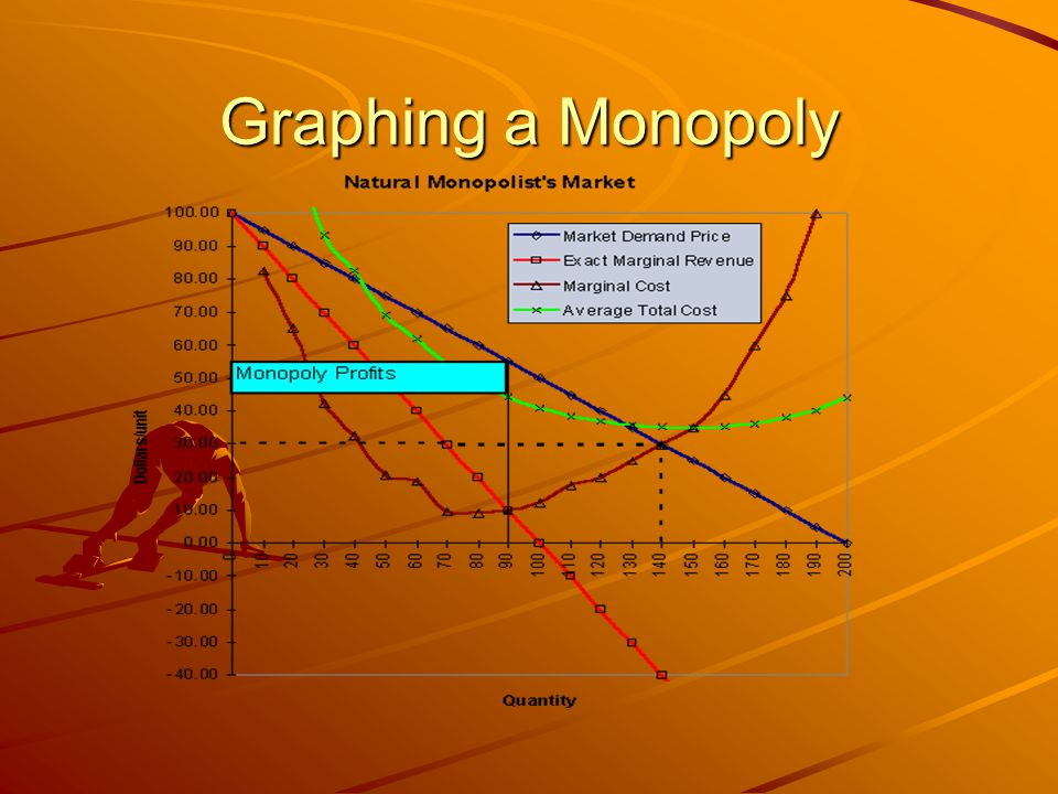 Graphing a Monopoly