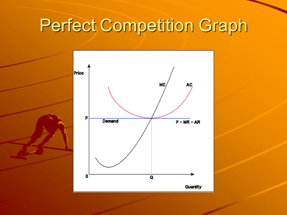 Perfect Competition Graph