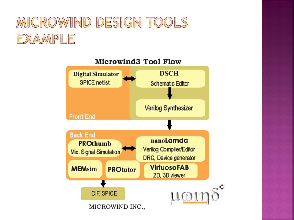 MicroWind Design Tools Example