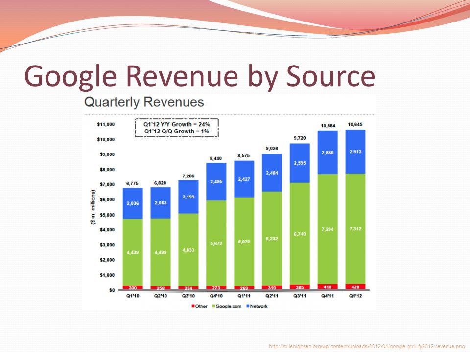 Google Revenue by Source