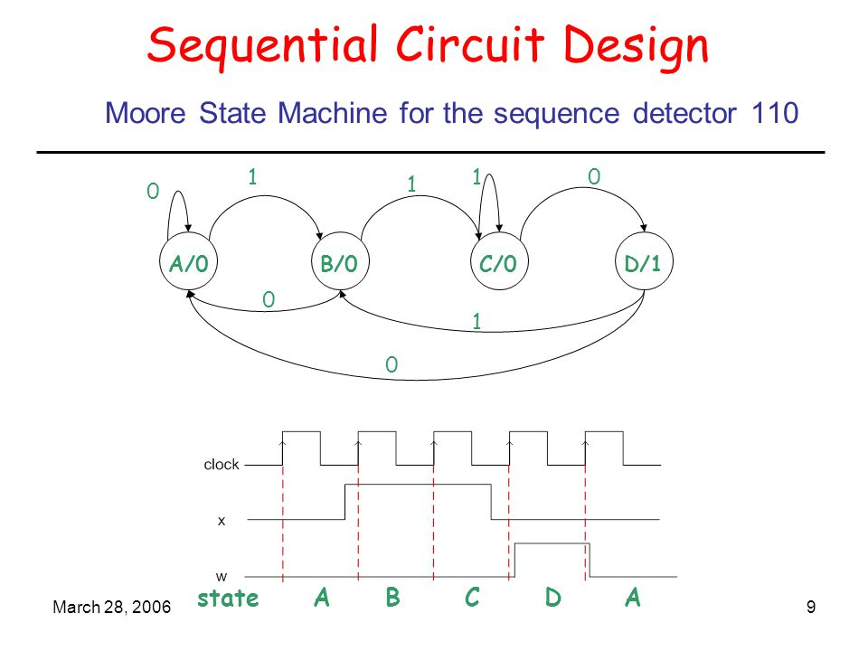 Moore State Machine for the sequence detector 110