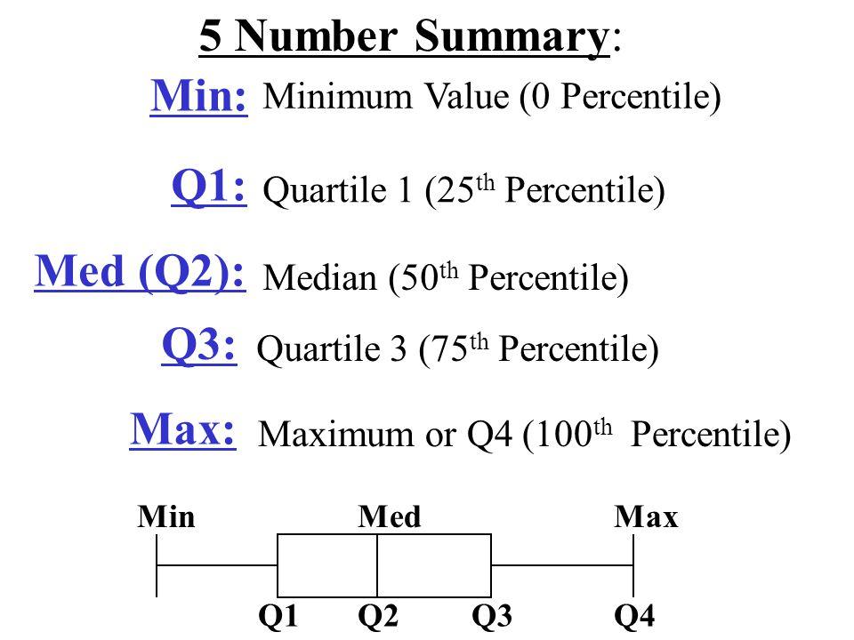 5 Number Summary: Min: Q1: Med (Q2): Q3: Max: