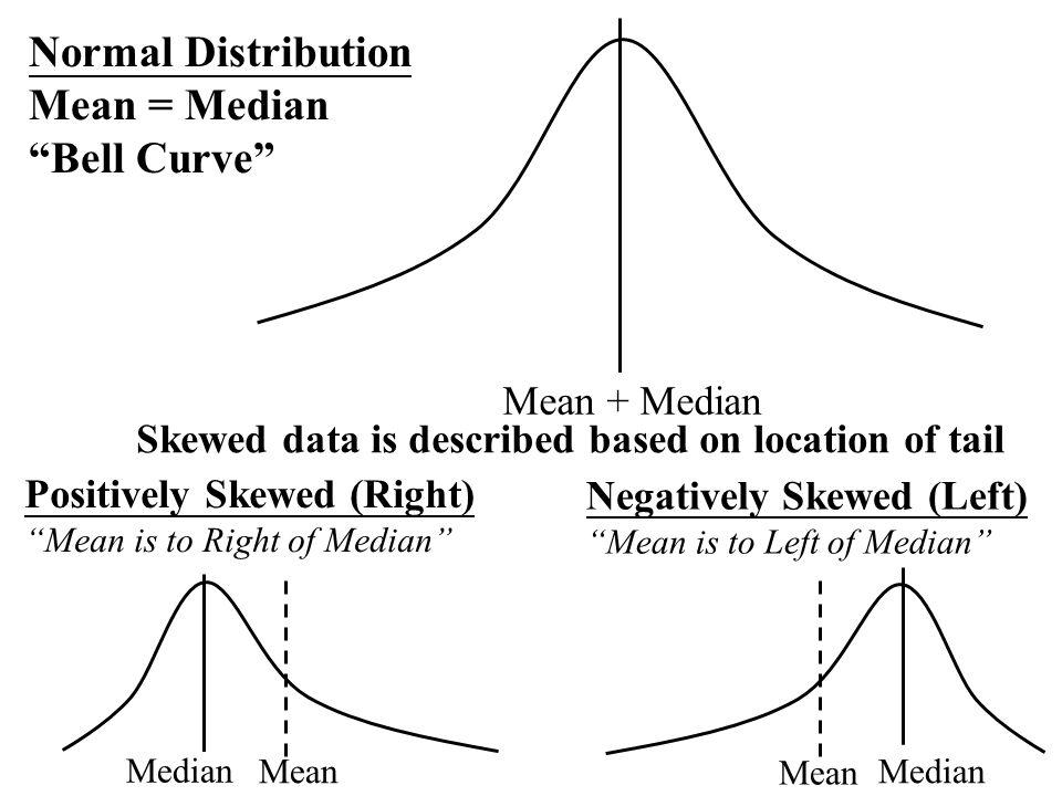 Normal Distribution Mean = Median Bell Curve Mean + Median