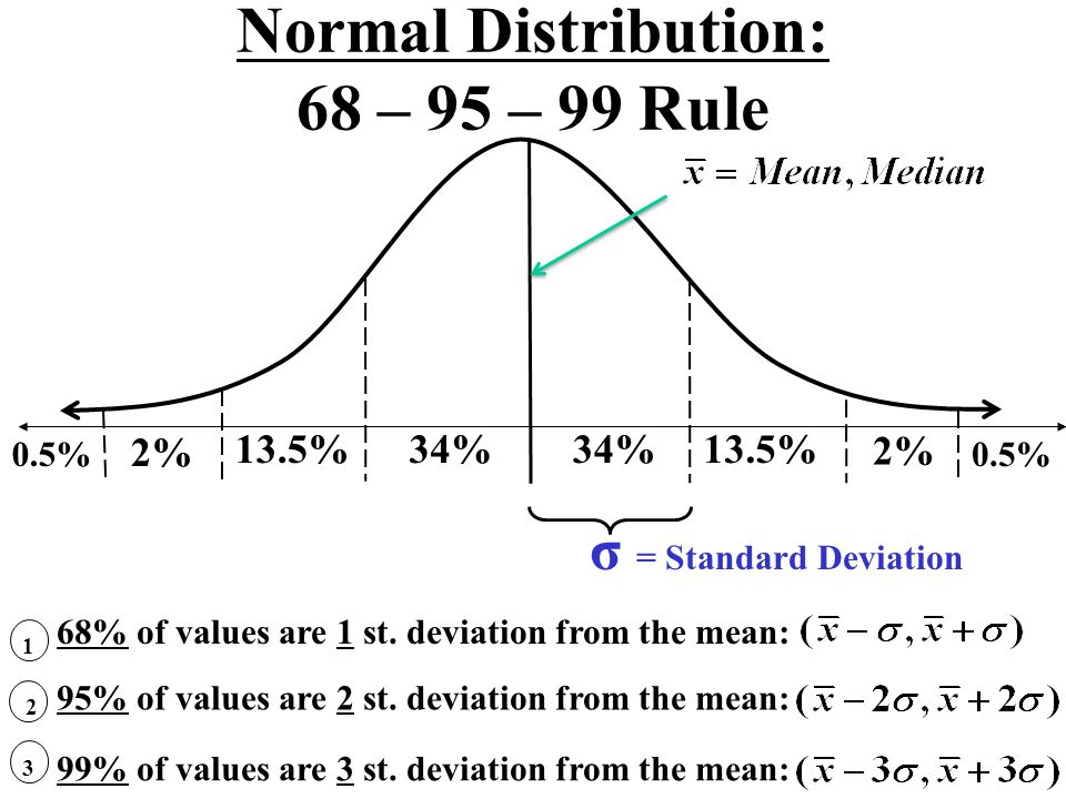 Normal Distribution: 68 – 95 – 99 Rule