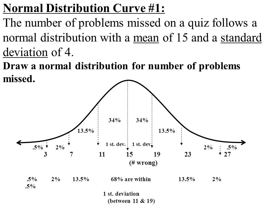 Normal Distribution Curve #1: The number of problems missed on a quiz follows a normal distribution with a mean of 15 and a standard deviation of 4. Draw a normal distribution for number of problems missed.