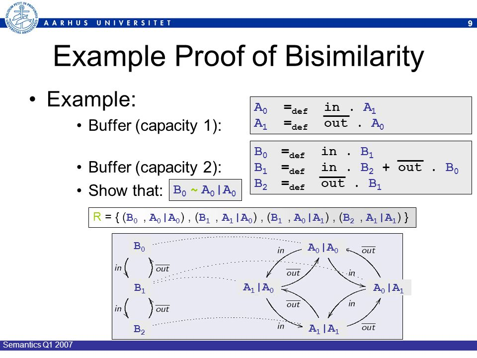 Example Proof of Bisimilarity