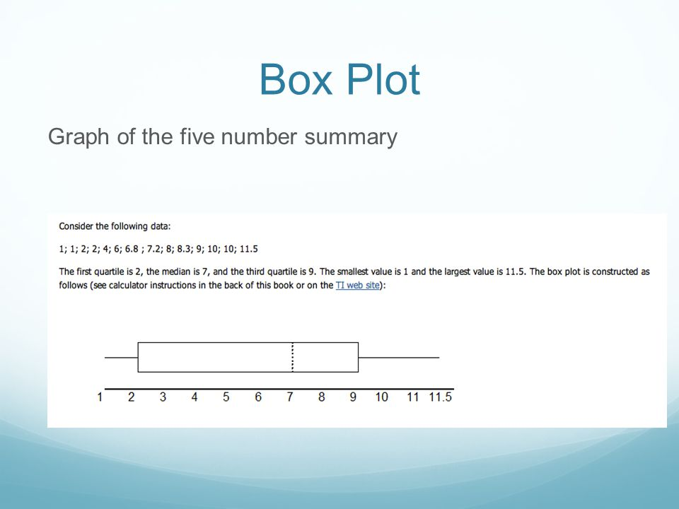 Box Plot Graph of the five number summary