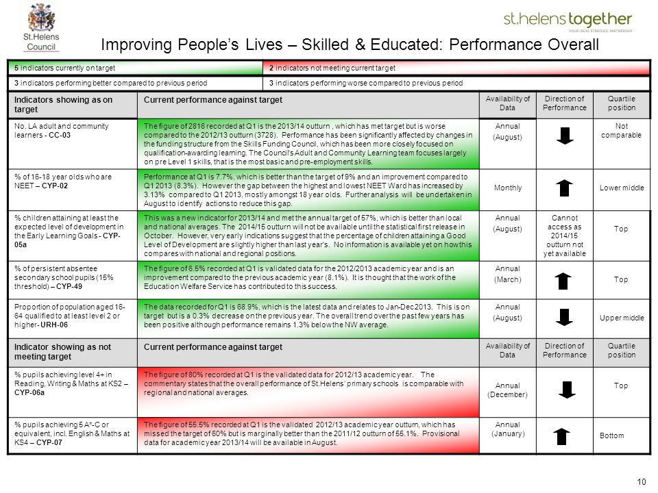 Improving People's Lives – Skilled & Educated: Performance Overall