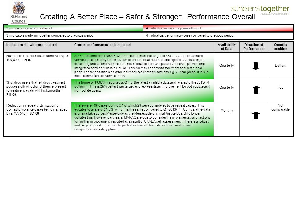 Creating A Better Place – Safer & Stronger: Performance Overall