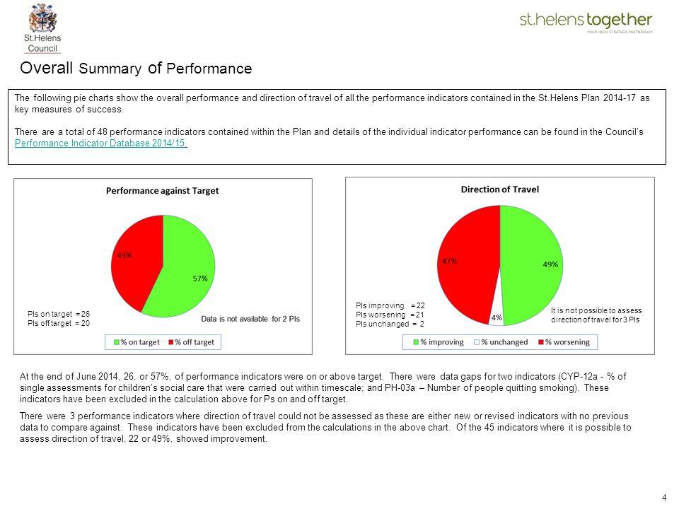 Overall Summary of Performance