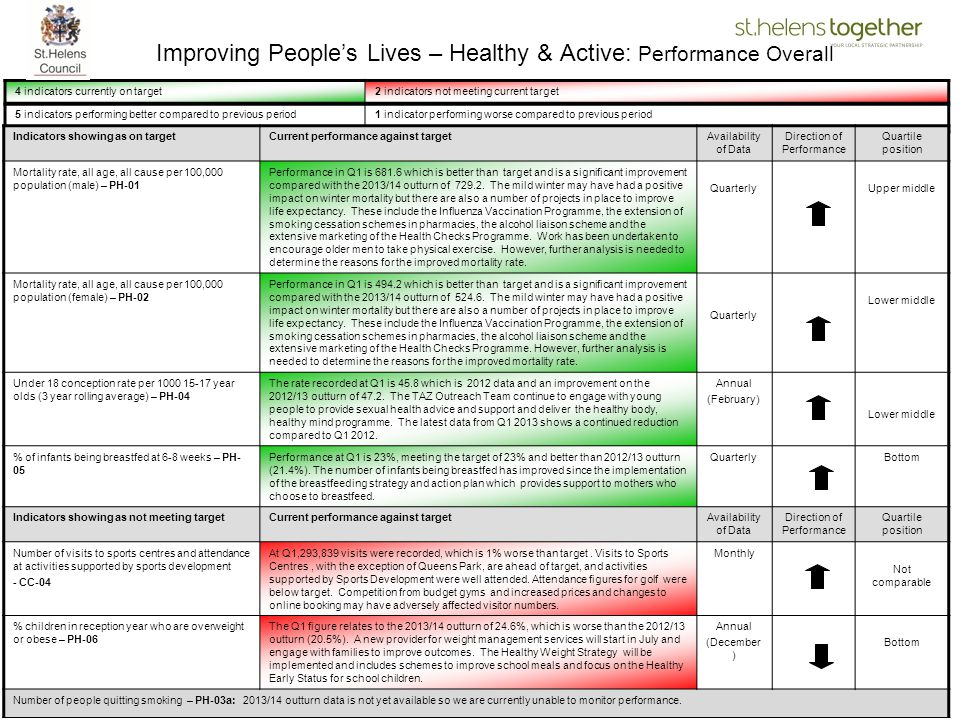 Improving People's Lives – Healthy & Active: Performance Overall