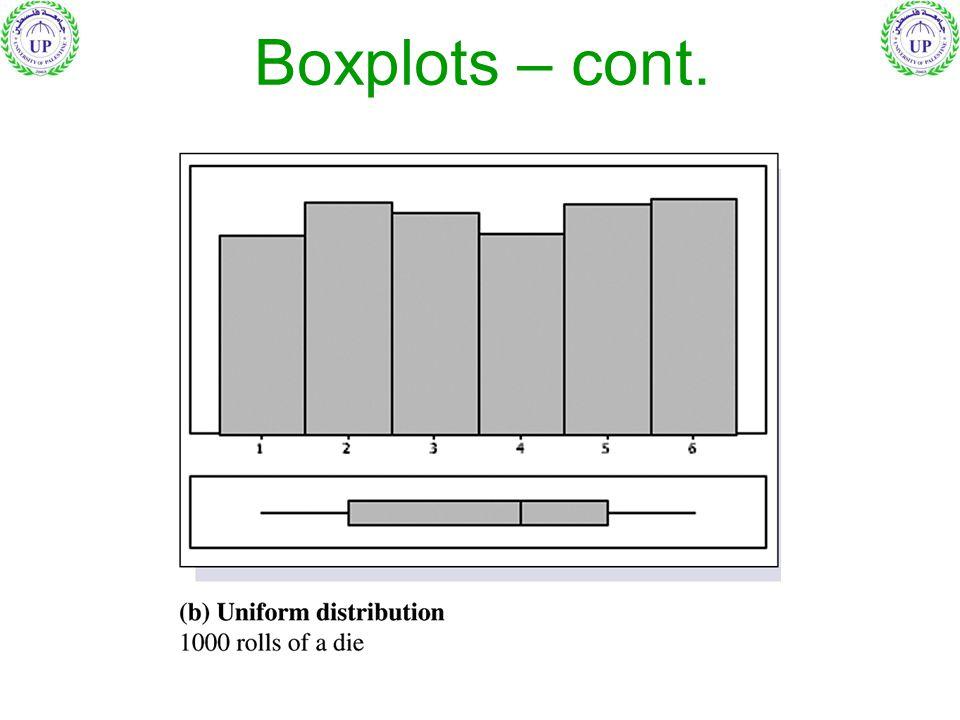 Boxplots – cont.