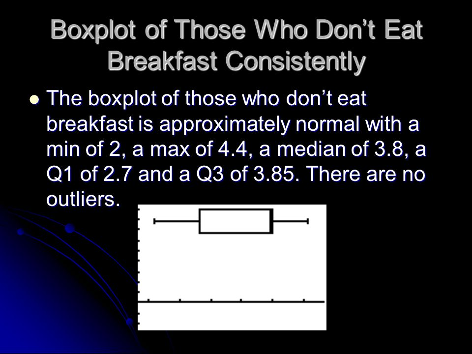 Boxplot of Those Who Don't Eat Breakfast Consistently