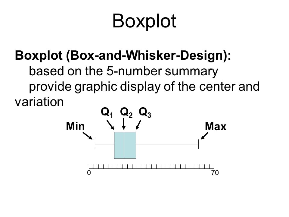 Boxplot Boxplot (Box-and-Whisker-Design):