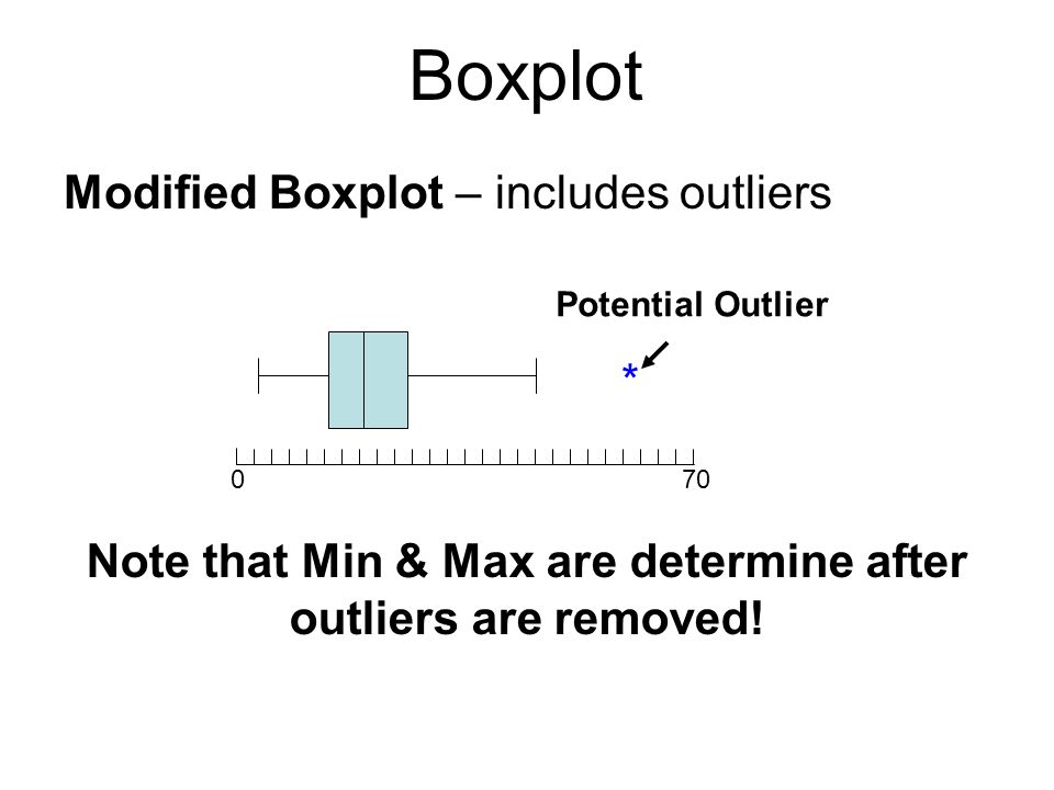 Note that Min & Max are determine after outliers are removed!