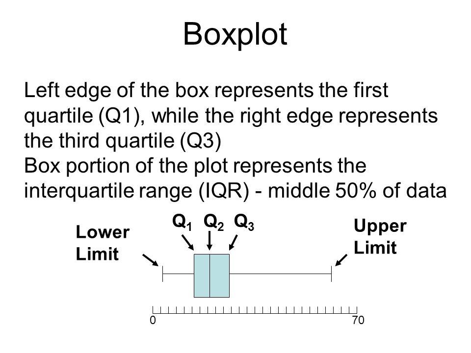 Boxplot Left edge of the box represents the first quartile (Q1), while the right edge represents the third quartile (Q3)