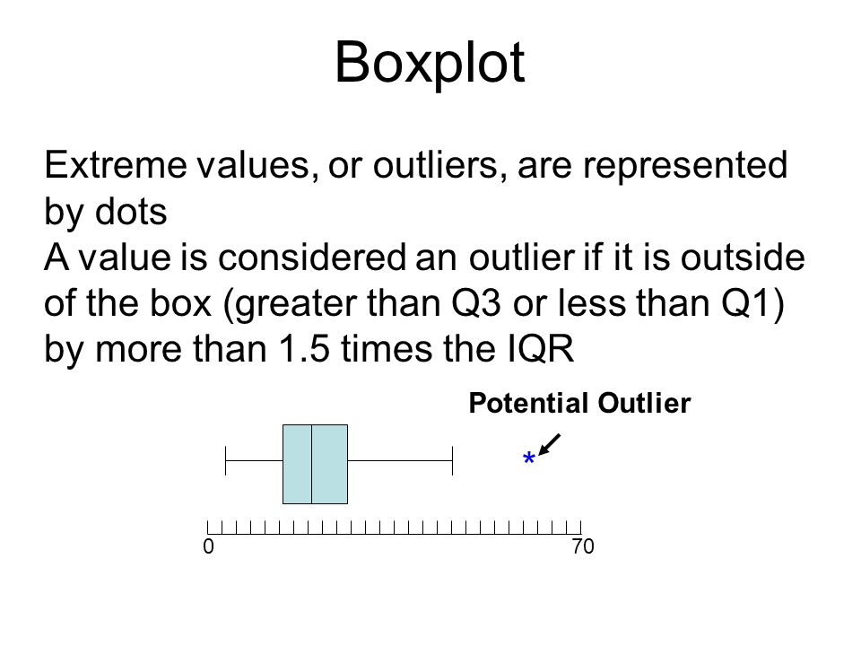 Boxplot Extreme values, or outliers, are represented by dots