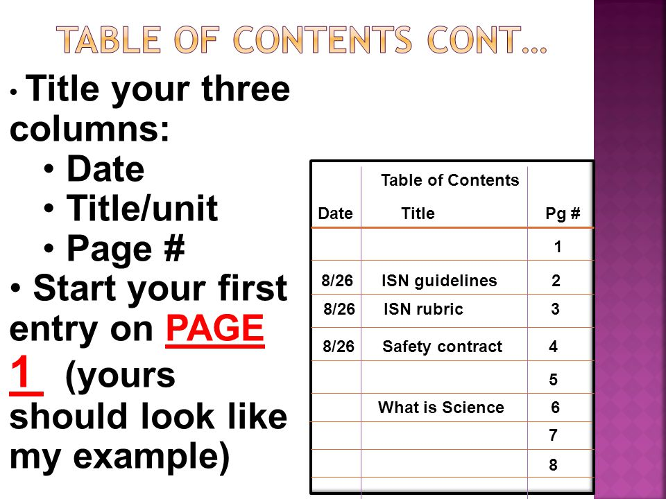 Table of contents cont…