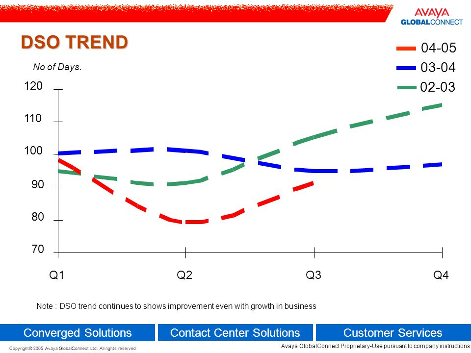 DSO TREND No of Days Q1. Q2. Q3. Q4.