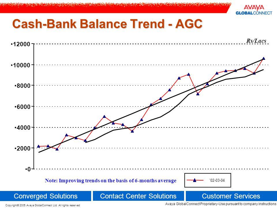 Cash-Bank Balance Trend - AGC