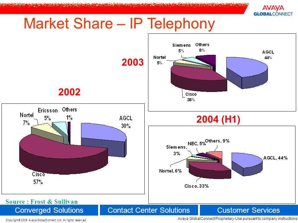 Market Share – IP Telephony