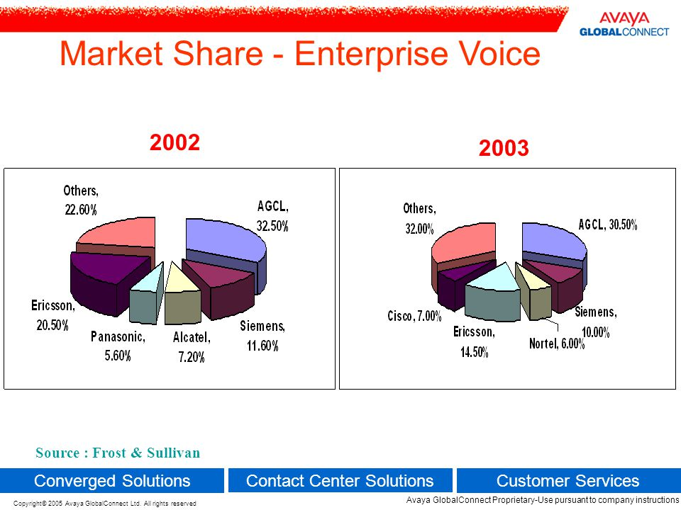 Market Share - Enterprise Voice