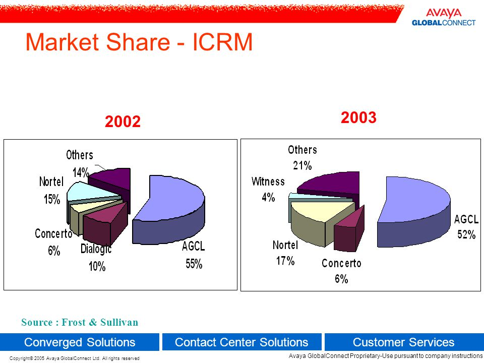 Market Share - ICRM 2003 2002 Converged Solutions