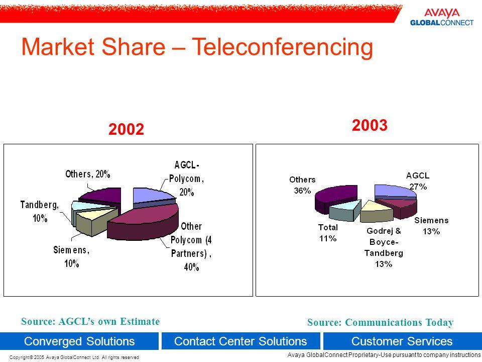 Market Share – Teleconferencing