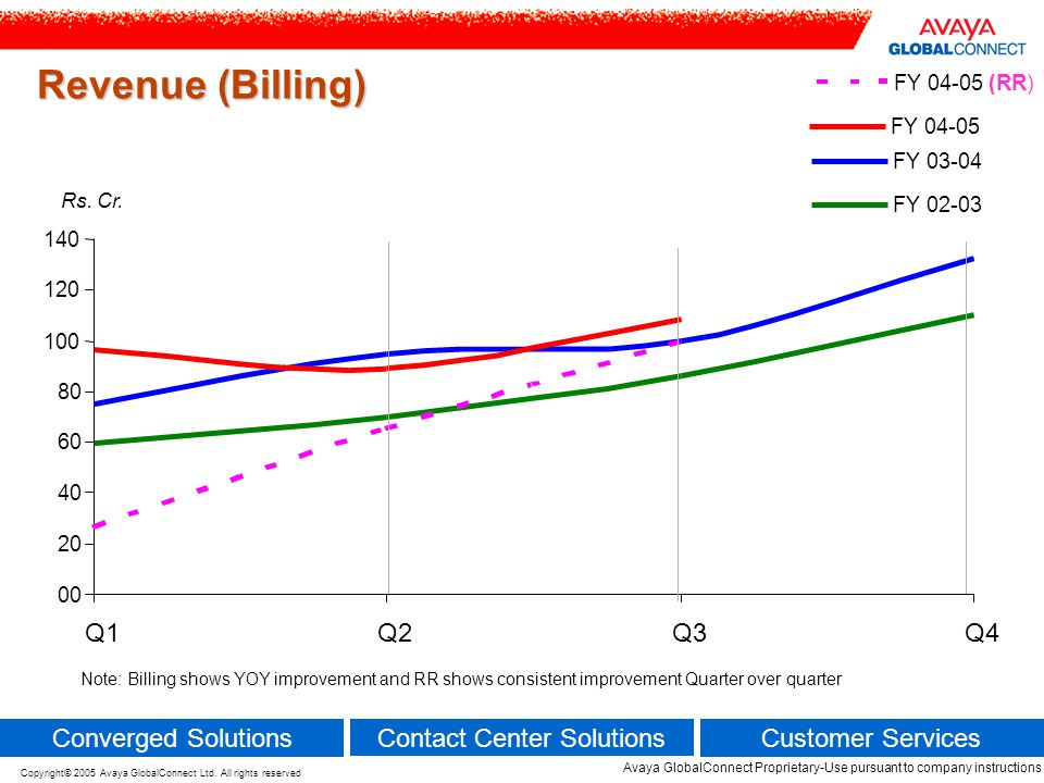 Revenue (Billing) Q1 Q2 Q3 Q4 Converged Solutions