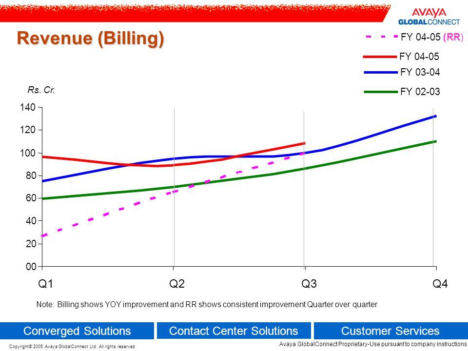 Revenue (Billing) Q1 Q2 Q3 Q4 Converged Solutions