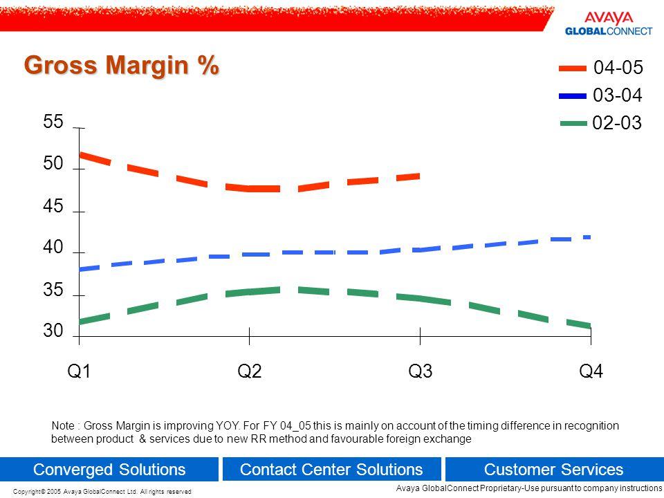 Gross Margin % 02-03. 03-04. 04-05. 30. 35. 40. 45. 50. 55. Q1. Q2. Q3. Q4.