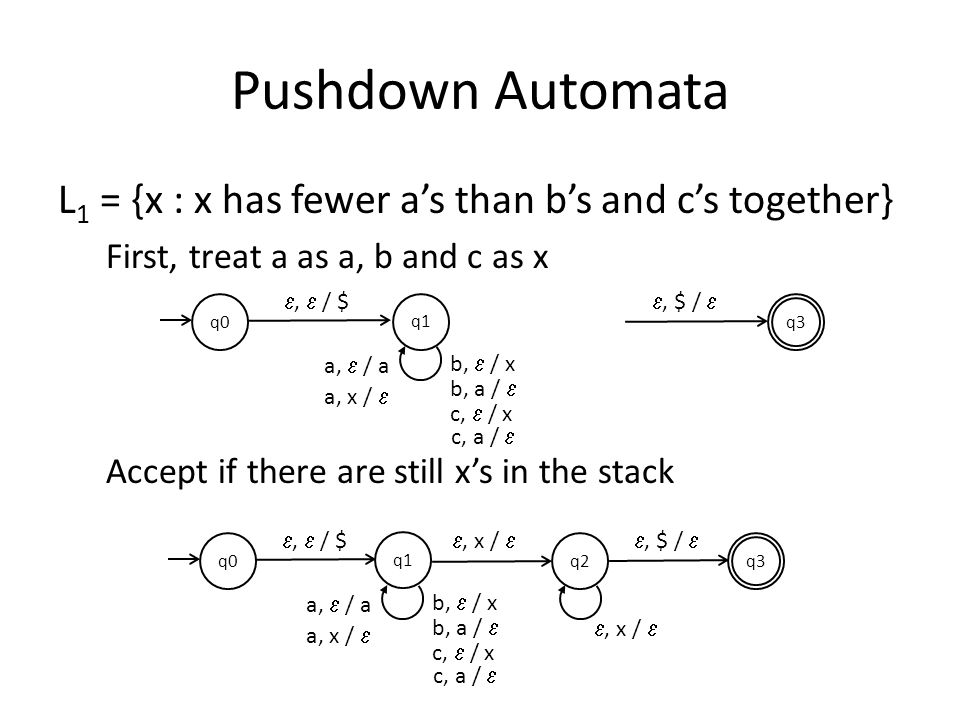 Pushdown Automata L1 = {x : x has fewer a's than b's and c's together}
