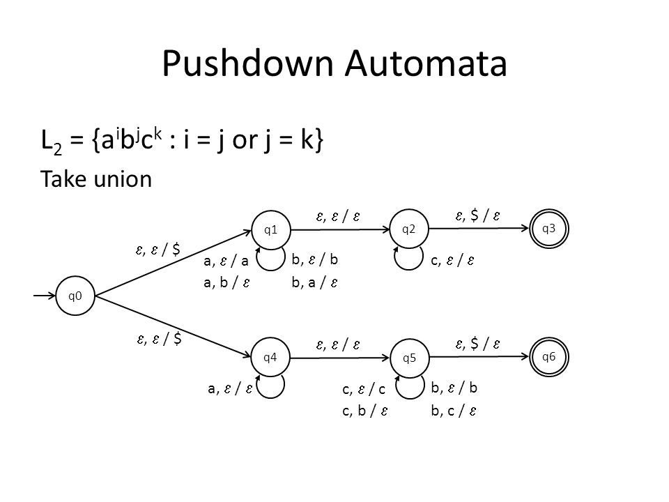 Pushdown Automata L2 = {aibjck : i = j or j = k} Take union e, e / e