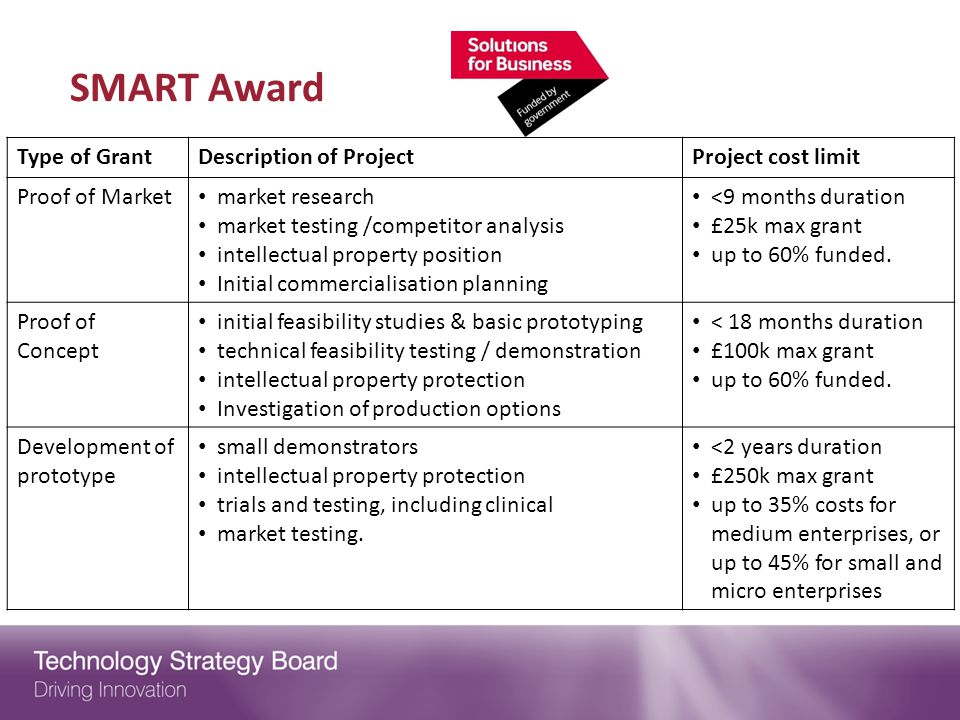 SMART Award Type of Grant Description of Project Project cost limit