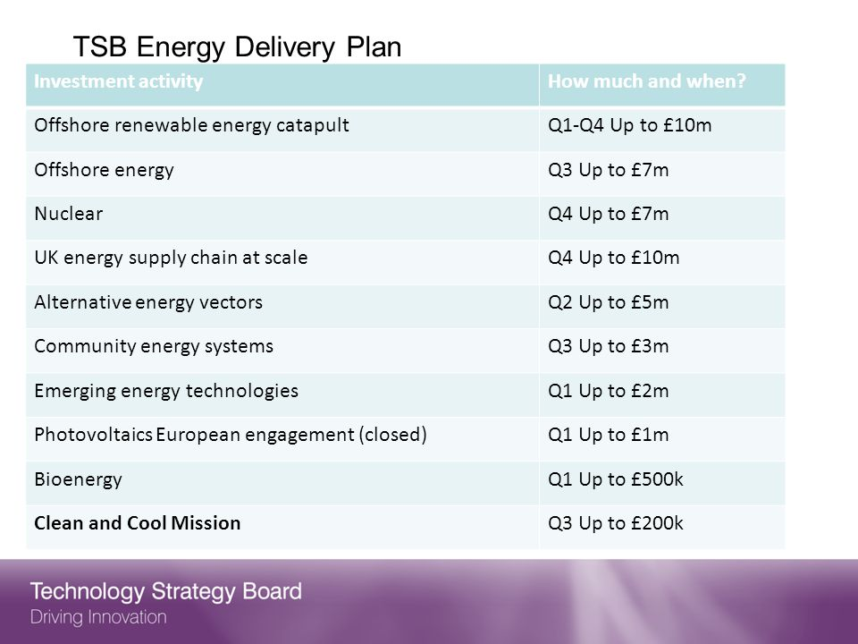 TSB Energy Delivery Plan