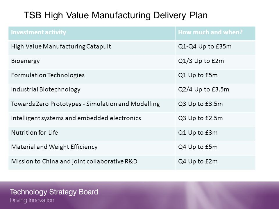 TSB High Value Manufacturing Delivery Plan