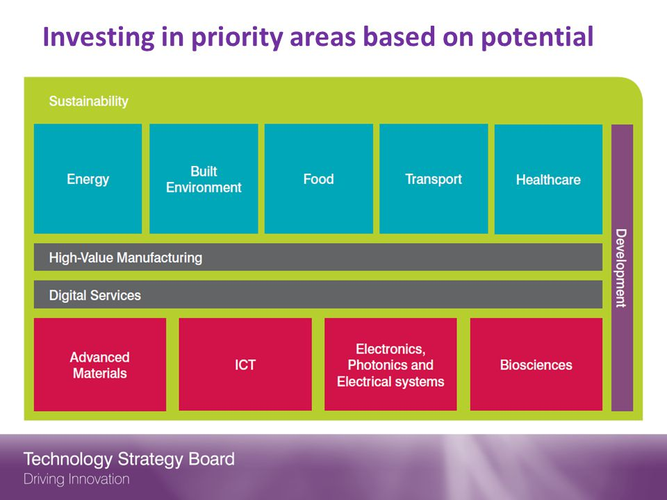 Investing in priority areas based on potential
