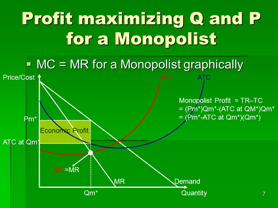 Profit maximizing Q and P for a Monopolist