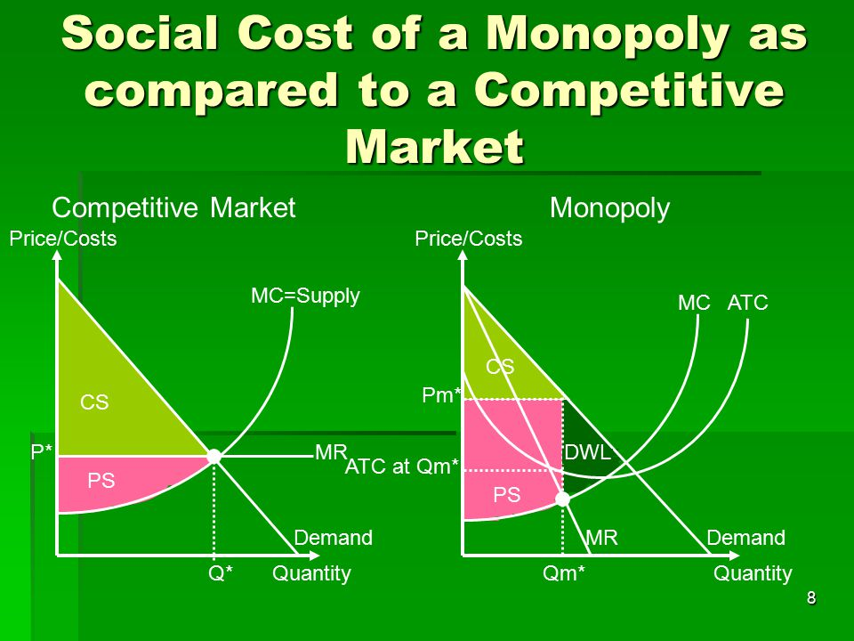 Social Cost of a Monopoly as compared to a Competitive Market