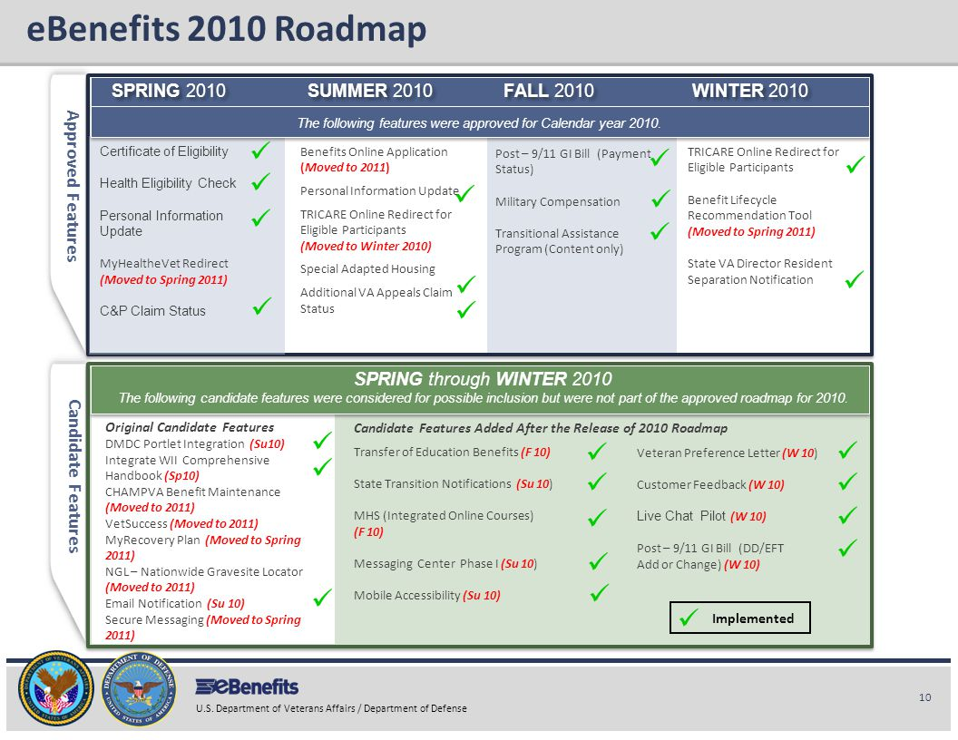 The following features were approved for Calendar year 2010.