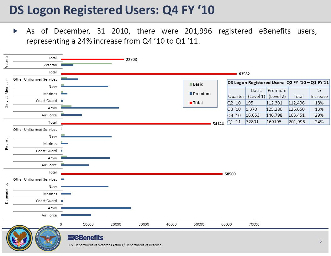 DS Logon Registered Users: Q4 FY '10
